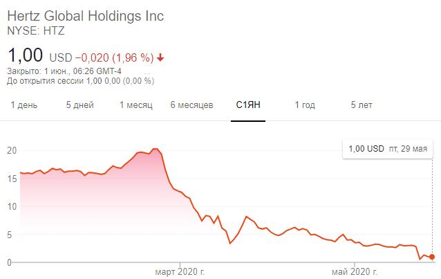 Динамика акций Hertz с начала 2020 года