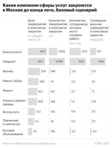 Какие компании сферы услуг закроются в Москве до конца лета