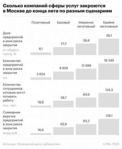 Сколько компаний сферы услуг закроются в Москве до конца лета
