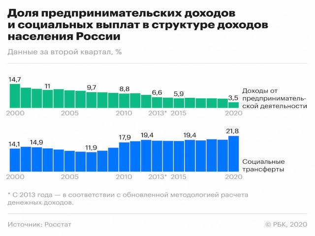 Доля предпринимательских доходов и соц выплат россиян 2020