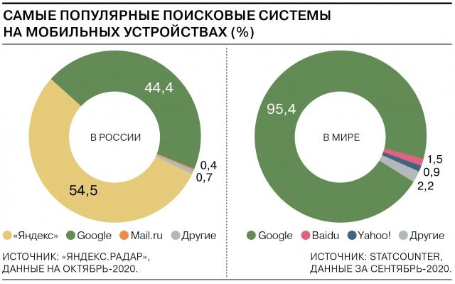 самые популярные поисковые системы на мобильных устройствах