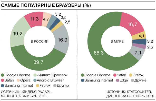 самые популярные браузеры