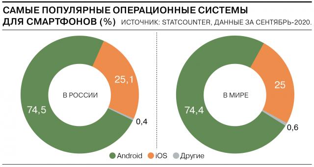 самые популярные мобильные ОС