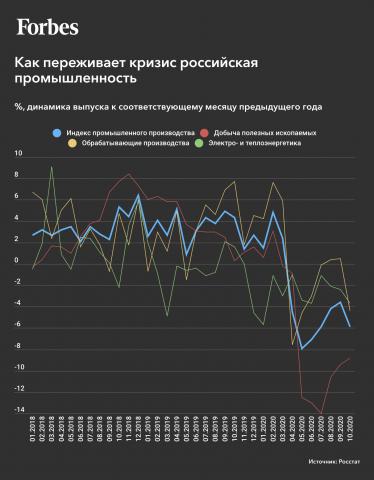 Как переживает кризис российская промышленность