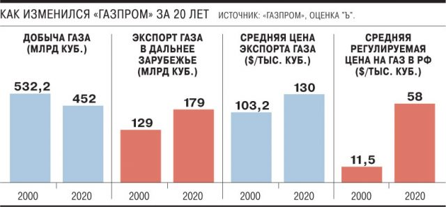 Изменения за 20 лет в Газпром