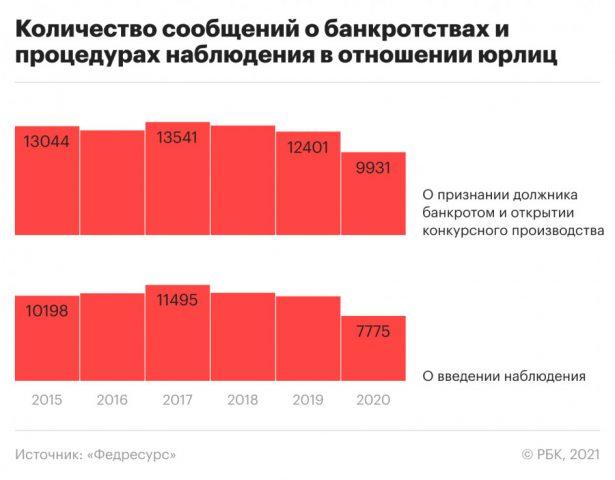 Статистика банкротств 2015-2020 годы в России