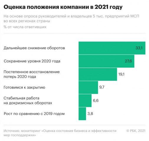 оценка состояния бизнеса 2021