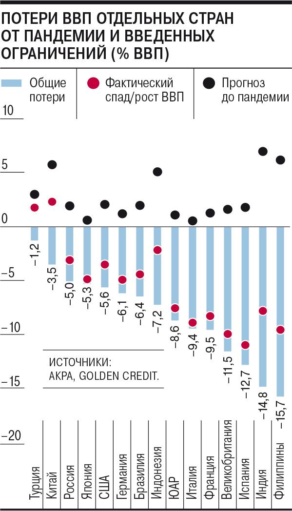 Потери ВВП отдельных стран от пандемии